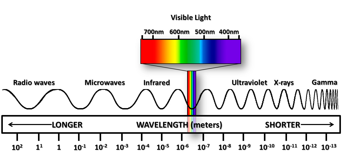 waves light em spectrum The electromagnetic spectrum: electromagnetic waves can travel through a vacuum true false 23 sound waves are part of the electromagnetic spectrum sound waves are part of the electromagnetic spectrum true false 24 light waves.